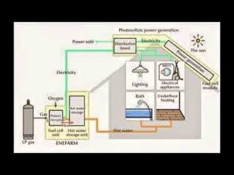 Photovoltaic Generation